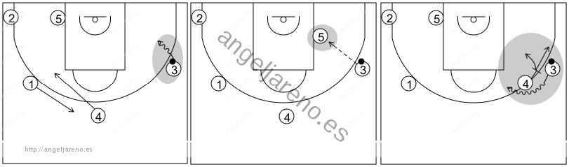 Gráfico de baloncesto que recoge los sistemas rápidos 14 a 18 años con el base jugando el bloqueo de 5 y opciones tras cambiar el balón de lado