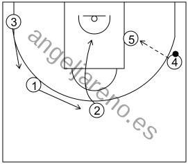 Gráfico de baloncesto que recoge los sistemas rápidos 14 a 18 años con el base jugando el bloqueo de 5 y pase al poste tras invertir el balón