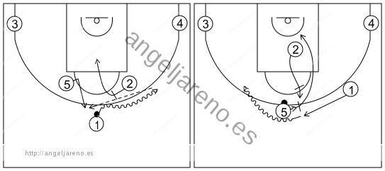Gráfico de baloncesto que recoge los sistemas rápidos 14 a 18 años con el base usando el bloqueo de 2 y a jugando un mano a mano con 5