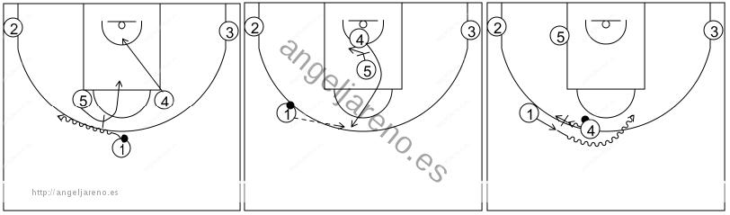 Gráfico de baloncesto que recoge los sistemas rápidos 14 a 18 años donde 1 pasa a 4 cuando sale del bloqueo de 5 y seguidamente juega un mano a mano en carrera
