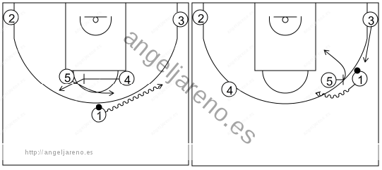 Gráfico de baloncesto que recoge los sistemas rápidos 14 a 18 años-sistema 4