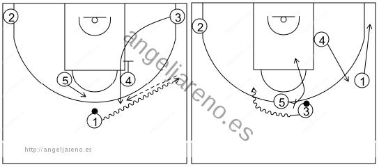 Gráfico de baloncesto que recoge los sistemas rápidos 14 a 18 años-sistema 5 (1)