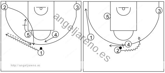 Gráfico de baloncesto que recoge los sistemas rápidos 14 a 18 años-sistema 5 (2)