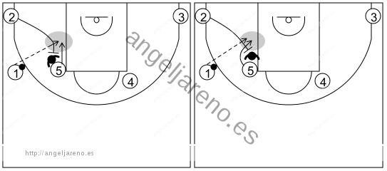 Gráfico de baloncesto que recoge los sistemas rápidos 14 a 18 años-sistema 5 (4)