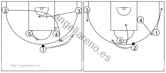 Gráfico de baloncesto que recoge los sistemas rápidos 14 a 18 años-sistema 5 (5)