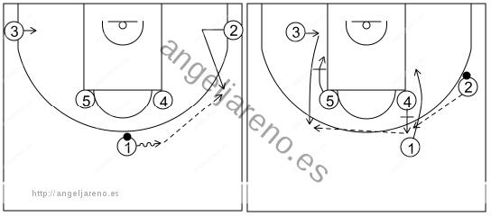 Gráfico de baloncesto que recoge los sistemas rápidos 14 a 18 años-sistema 6 (1)