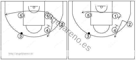 Gráfico de baloncesto que recoge los sistemas rápidos 14 a 18 años-sistema 6 (2)
