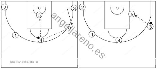 Gráfico de baloncesto que recoge los sistemas rápidos 14 a 18 años y la opción alto bajo