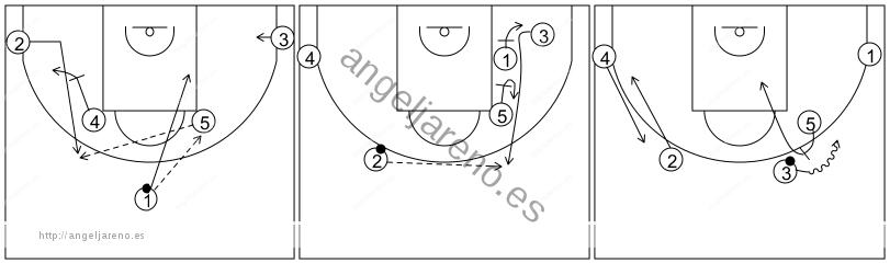 Gráfico de baloncesto que recoge los sistemas rápidos 14 a 18 años-alternativa sistema 14