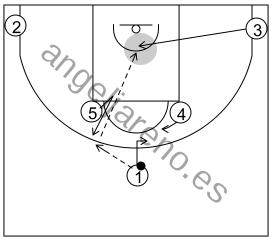 Gráfico de baloncesto que recoge los sistemas rápidos 14 a 18 años-detalle sistema 11