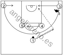 Gráfico de baloncesto que recoge los sistemas rápidos 14 a 18 años-detalle sistema 7