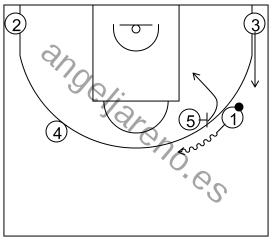 Gráfico de baloncesto que recoge los sistemas rápidos 14 a 18 años-final sistema 13