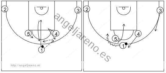 Gráfico de baloncesto que recoge los sistemas rápidos 14 a 18 años-lectura sistema 10
