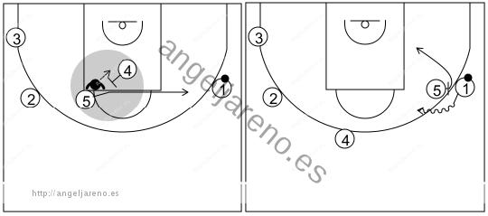Gráfico de baloncesto que recoge los sistemas rápidos 14 a 18 años-lectura sistema 8