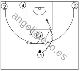Gráfico de baloncesto que recoge los sistemas rápidos 14 a 18 años-opción del bloqueador en el sistema 16