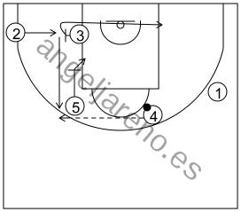 Gráfico de baloncesto que recoge los sistemas rápidos 14 a 18 años-opción sistema 11 (2)