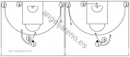 Gráfico de baloncesto que recoge los sistemas rápidos 14 a 18 años-opciones de bloqueo sistema 16