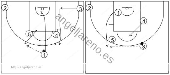 Gráfico de baloncesto que recoge los sistemas rápidos 14 a 18 años-sistema 10 (1)