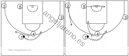 Gráfico de baloncesto que recoge los sistemas rápidos 14 a 18 años-sistema 10 (2)