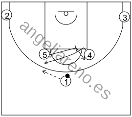 Gráfico de baloncesto que recoge los sistemas rápidos 14 a 18 años-sistema 10 si la defensa pone mucha presión a la recepción