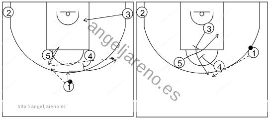 Gráfico de baloncesto que recoge los sistemas rápidos 14 a 18 años-sistema 11 (1)
