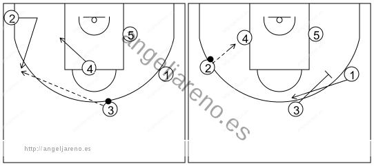 Gráfico de baloncesto que recoge los sistemas rápidos 14 a 18 años-sistema 11 (2)