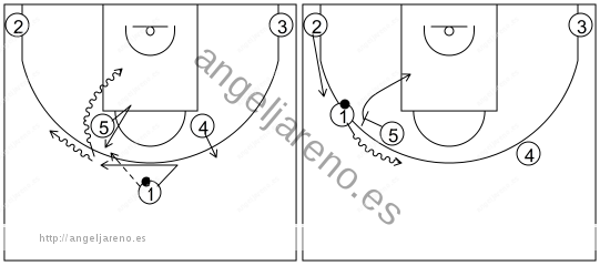 Gráfico de baloncesto que recoge los sistemas rápidos 14 a 18 años-sistema 13 por el lado de 5