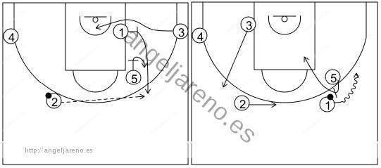 Gráfico de baloncesto que recoge los sistemas rápidos 14 a 18 años-sistema 14 opción 1