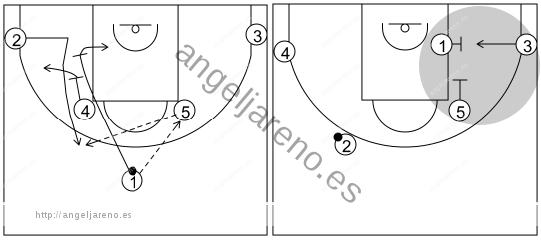 Gráfico de baloncesto que recoge los sistemas rápidos 14 a 18 años-sistema 14
