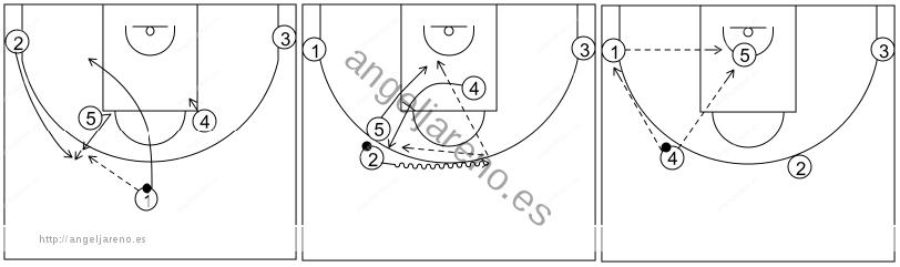 Gráfico de baloncesto que recoge los sistemas rápidos 14 a 18 años-sistema 15