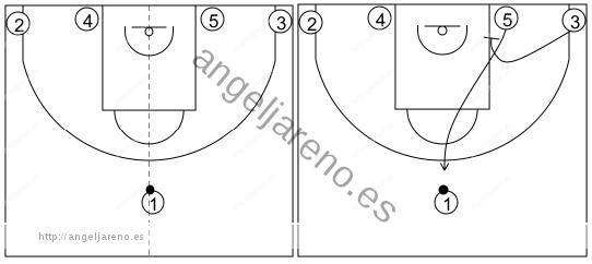 Gráfico de baloncesto que recoge los sistemas rápidos 14 a 18 años-sistema 16 alternativa 1