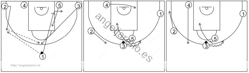 Gráfico de baloncesto que recoge los sistemas rápidos 14 a 18 años-sistema 16 alternativa 2