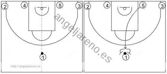 Gráfico de baloncesto que recoge los sistemas rápidos 14 a 18 años-sistema 16