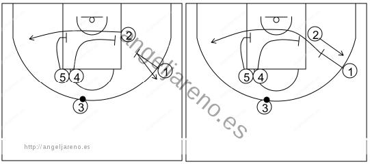 Gráfico de baloncesto que recoge los sistemas rápidos 14 a 18 años-sistema 7 (2)