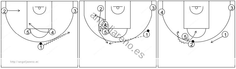 Gráfico de baloncesto que recoge los sistemas rápidos 14 a 18 años-sistema 9