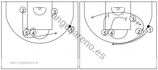 Gráfico de baloncesto que recoge los sistemas rápidos 14 a 18 años-variante sistema 7
