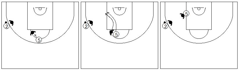 Gráficos de baloncesto que recogen la defensa de un corte desde el poste alto al bajo en la defensa del hombre sin balón