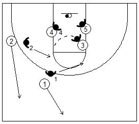 Gráfico de baloncesto que recoge el rebote defensivo de equipo, con tres defensores bloqueando el rebote