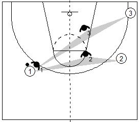 Gráfico de baloncesto que recoge a un defensor situado a dos pases del balón en el lado de ayuda en la defensa del hombre sin balón