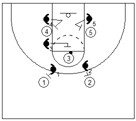 Gráfico de baloncesto que recoge el bloqueo del rebote defensivo de equipo en el tiro libre
