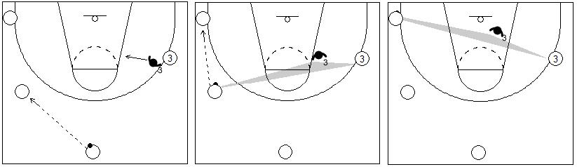 Gráfico de baloncesto que recoge uno de los principios básicos defensivos, el de reajustar la posición del defensor