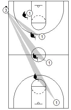 Gráfico de baloncesto que recoge uno de los principios básicos defensivos, el de defender al hombre sin balón en función del balón