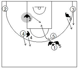 Gráfico de baloncesto que recoge la defensa de equipo del bloqueo directo inicial utilizando el 2x1