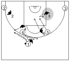 Gráfico de baloncesto que recoge la defensa de equipo del bloqueo directo inicial utilizando el cambio defensivo