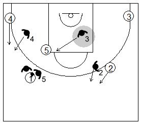 Gráfico de baloncesto que recoge la defensa de equipo del bloqueo directo lateral utilizando el 2x1