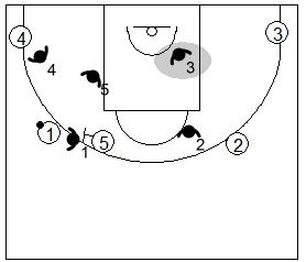 Gráfico de baloncesto que recoge la defensa de equipo del bloqueo directo lateral utilizando la negación de un lado