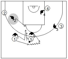 Gráfico de baloncesto que recoge la defensa de equipo del bloqueo directo mano a mano cambiando entre los defensores