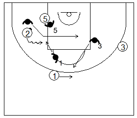 Gráfico de baloncesto que recoge la defensa de equipo del bloqueo indirecto utilizando la ayuda y el cambio defensivo