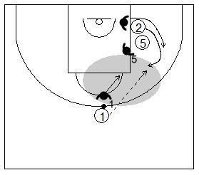 Gráfico de baloncesto que recoge la defensa de equipo del bloqueo indirecto con el defensor del balón presionando y ayudando tras el pase