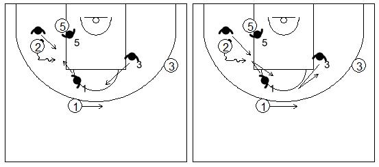 Gráfico de baloncesto que recoge la defensa de equipo del bloqueo indirecto utilizando la ayuda y la recuperación defensiva
